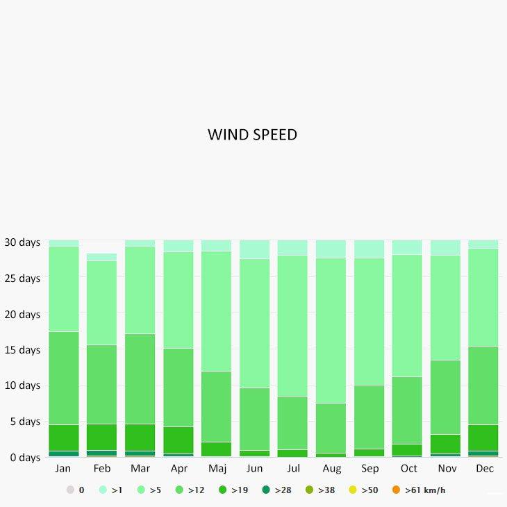 Wind speed in Rapallo