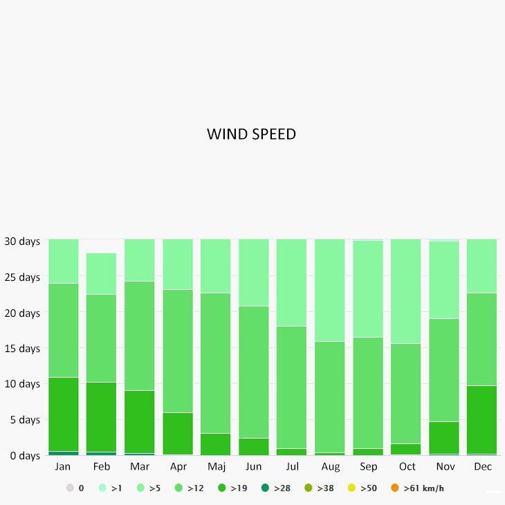 Wind speed in Riva a del Garda