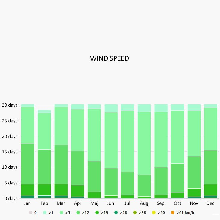 Wind speed in Santa margherita ligure