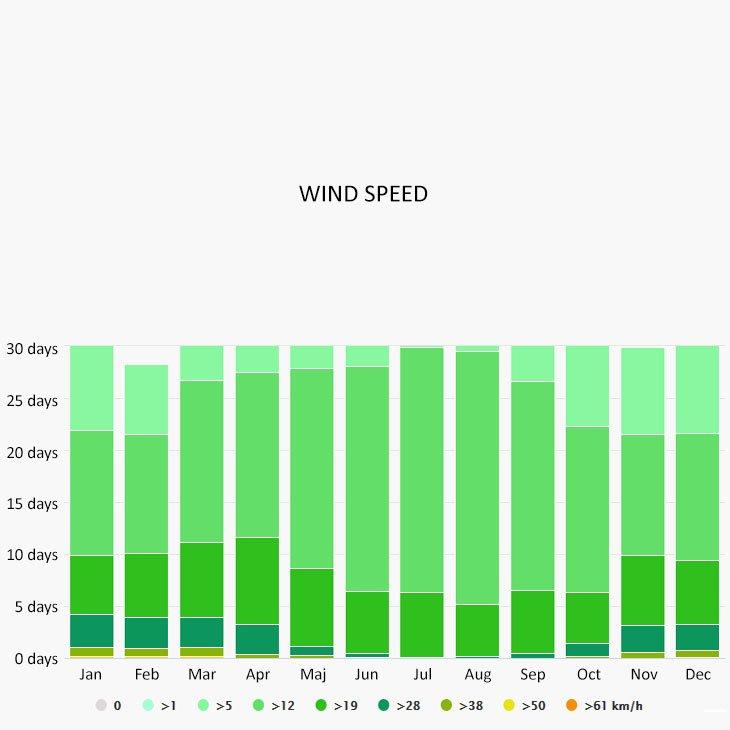 Wind speed in Santa Pola