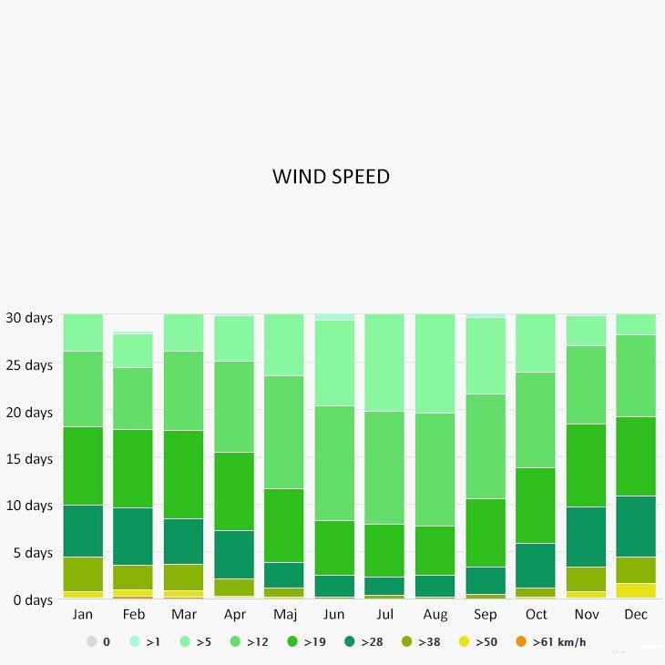 Wind speed in Soller