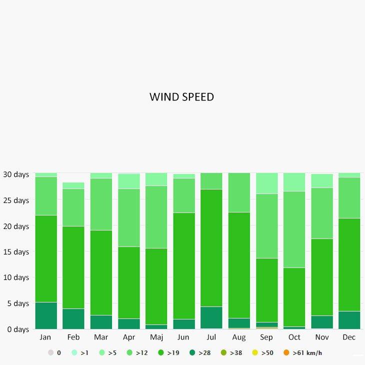 Wind speed in St Maarten