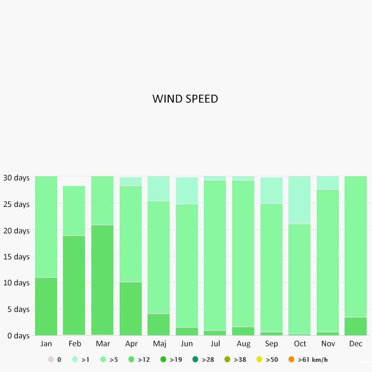 Wind speed in Tonga