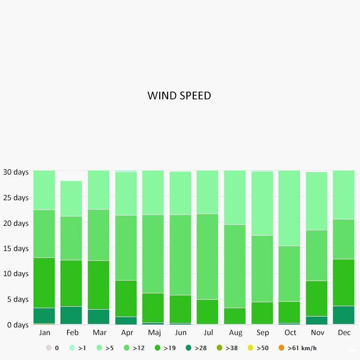 Wind speed in Tremezzo