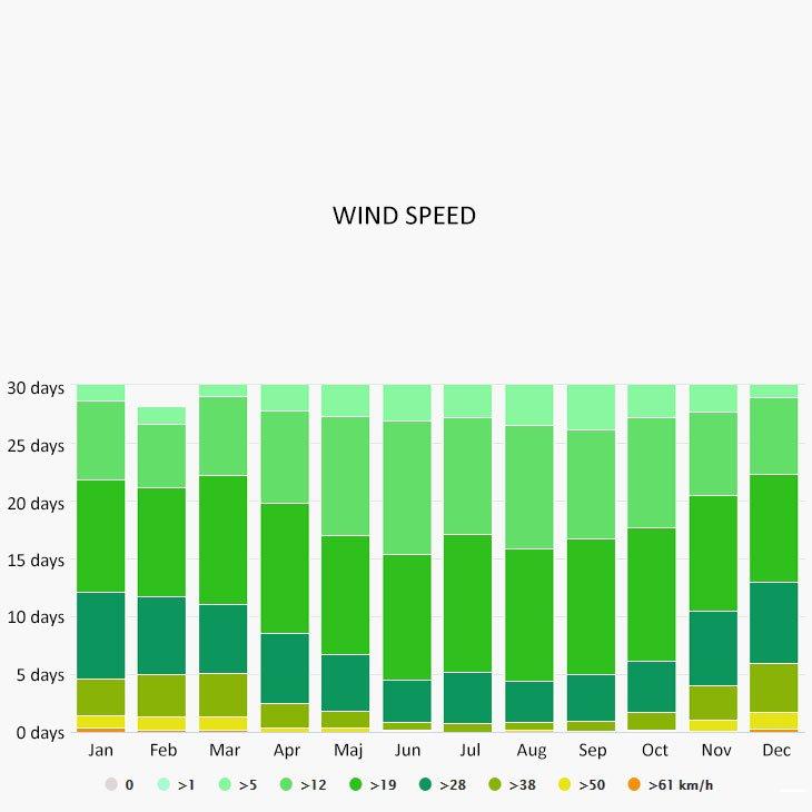 Wind speed in Vieste