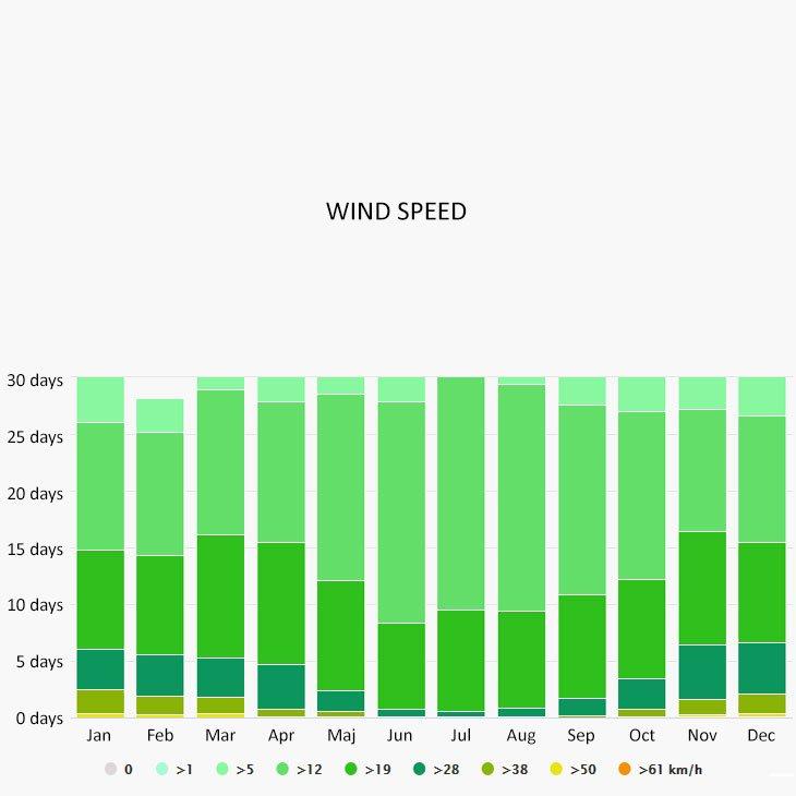 Wind speed in Villajoyosa