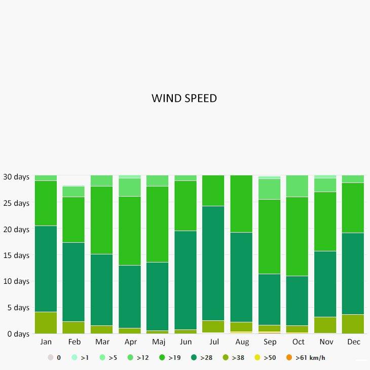Wind speed in Virgin Gorda