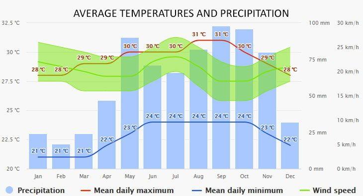 Weather in Culebra