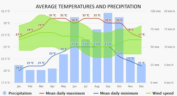Weather in Tulum