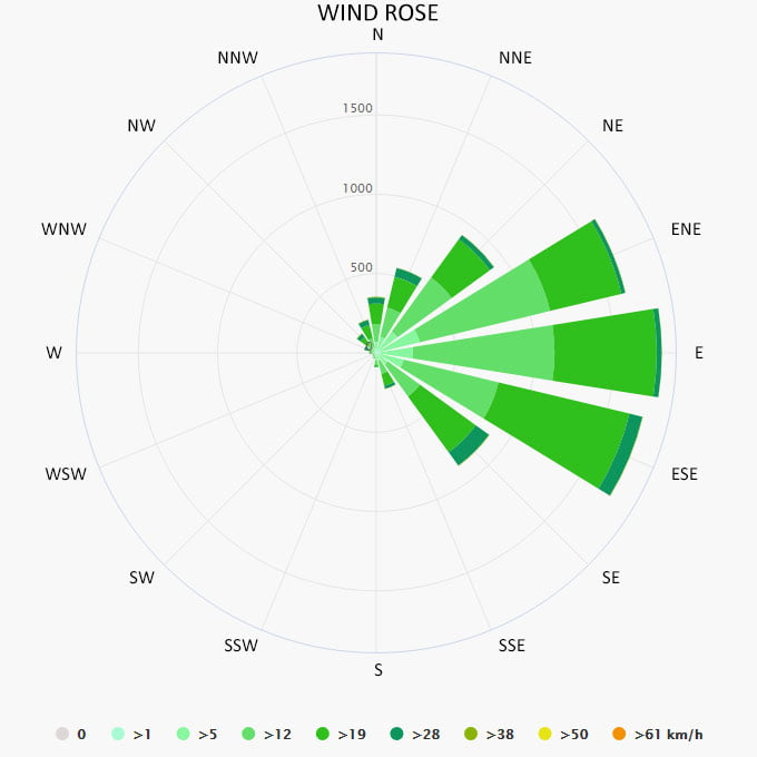Wind rose in Cancun