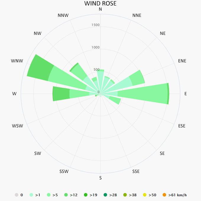 Wind rose in Puerto Vallarta