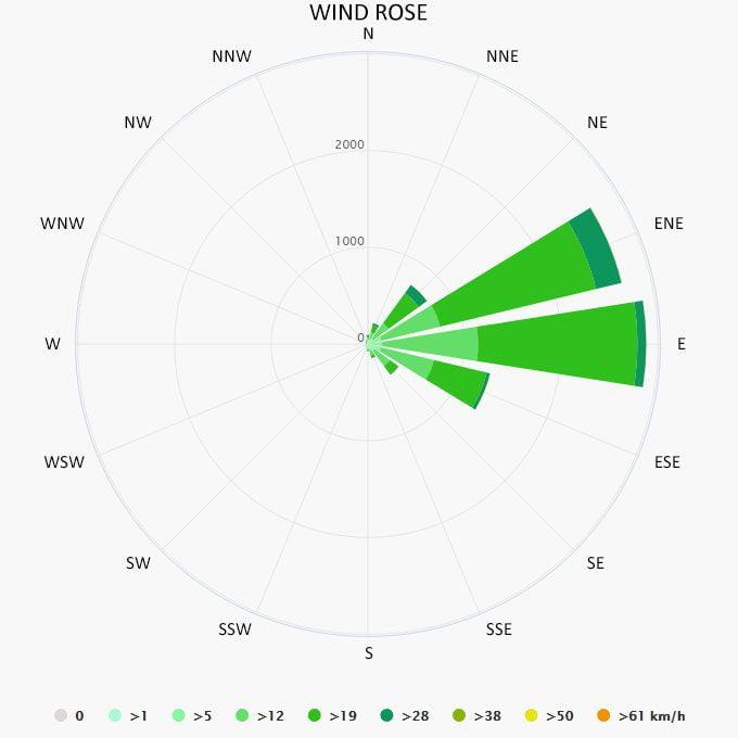 Wind rose in San Juan