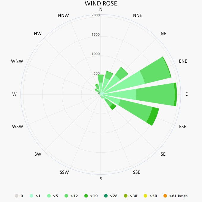 Wind rose in Tulum