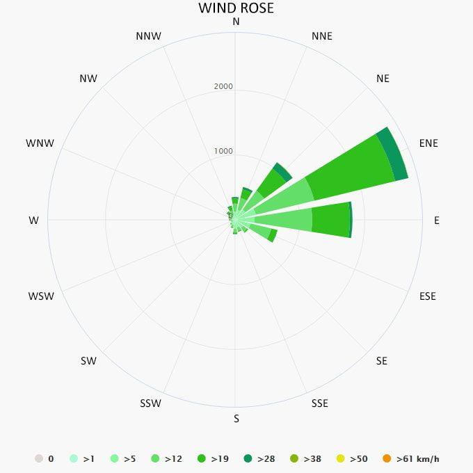Wind rose in Varadero