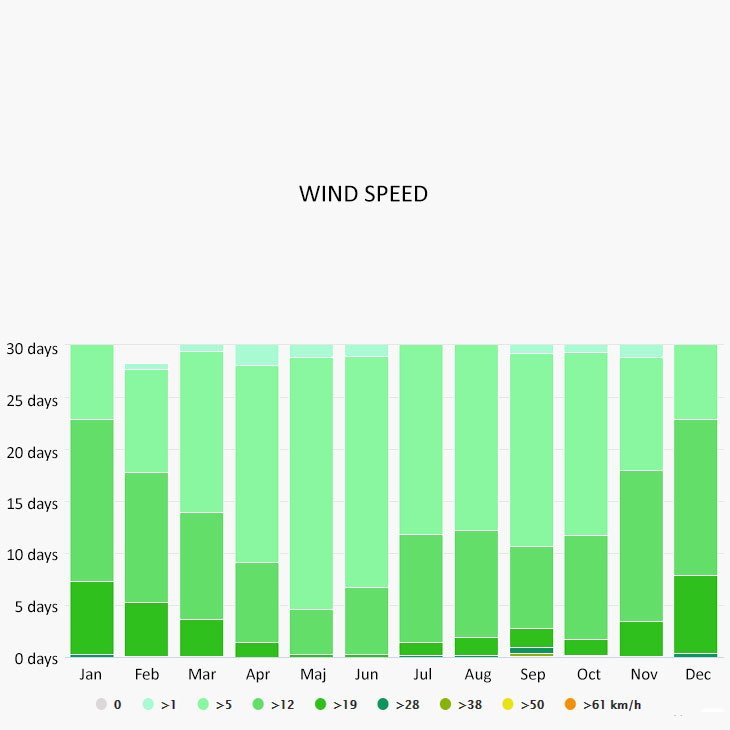 Wind speed in Cabo san Lucas
