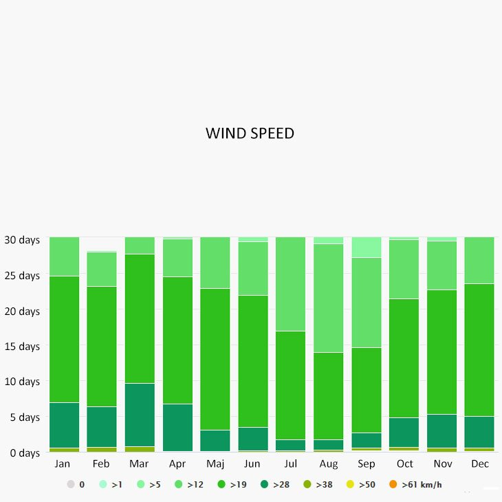 Wind speed in Cancun
