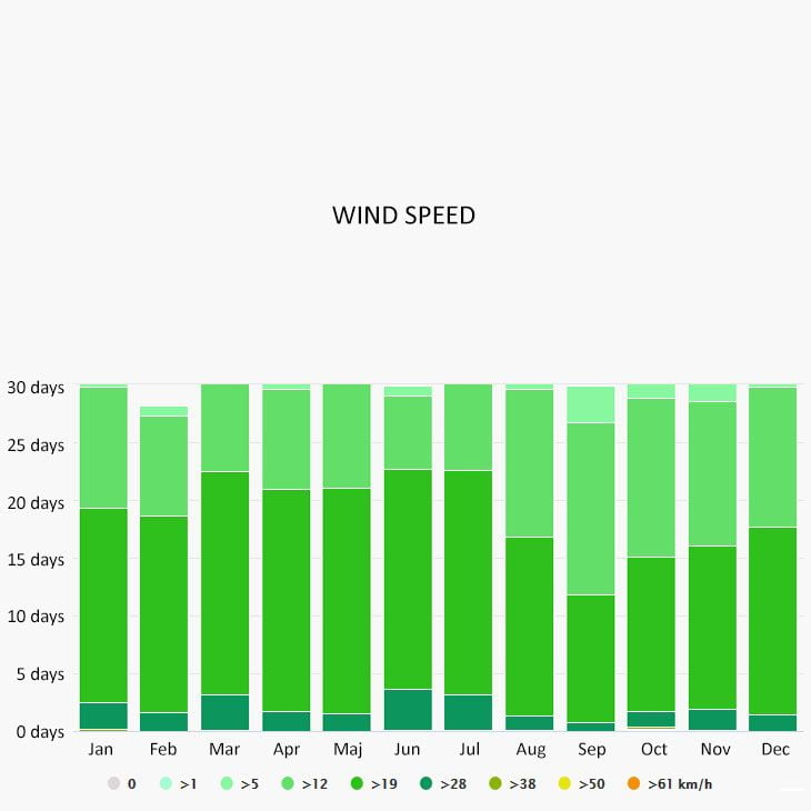 Wind speed in Caye caulker