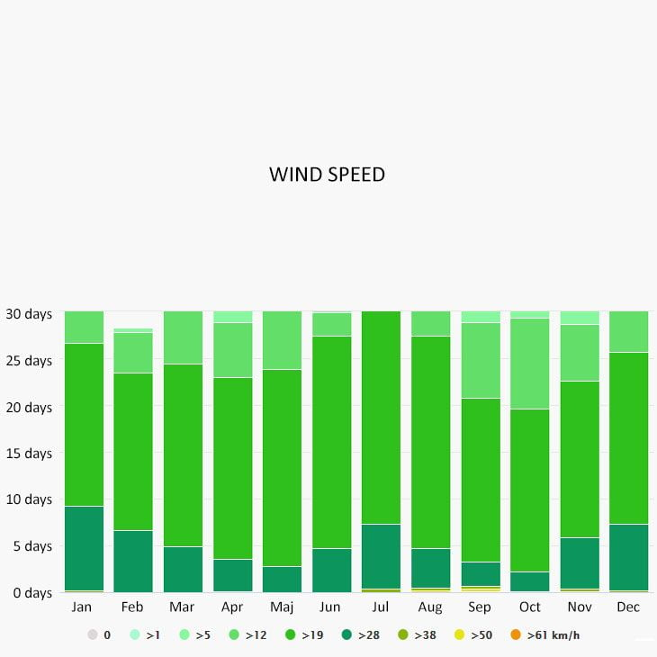 Wind speed in Culebra