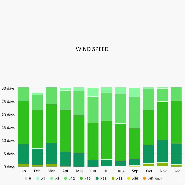 Wind speed in Havana