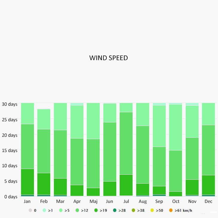 Wind speed in La Parguera