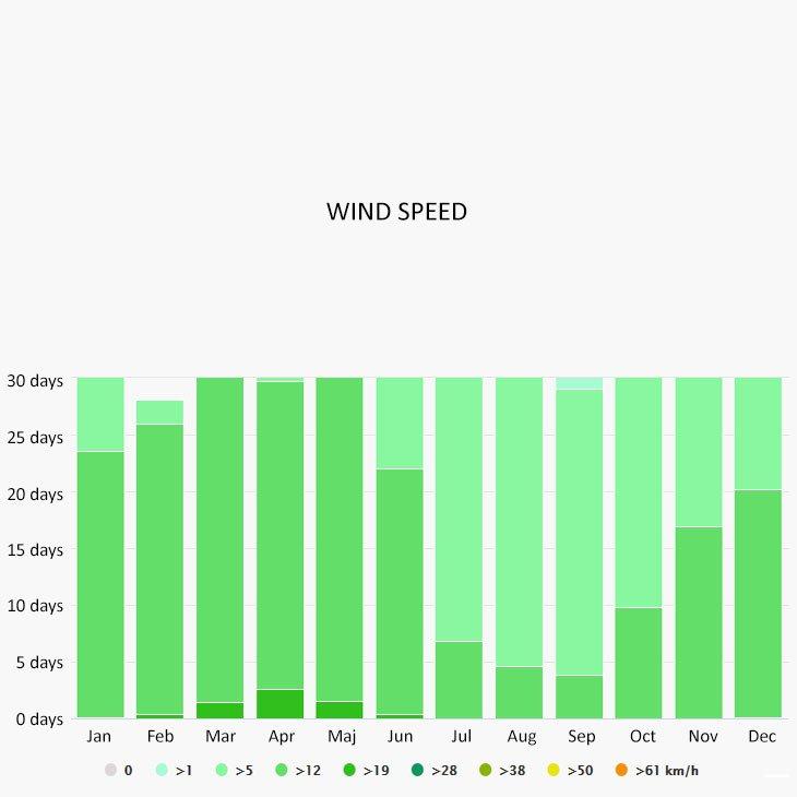 Wind speed in Puerto Vallarta