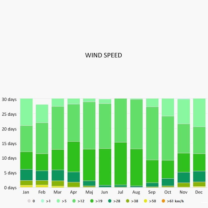 Wind speed in Salou