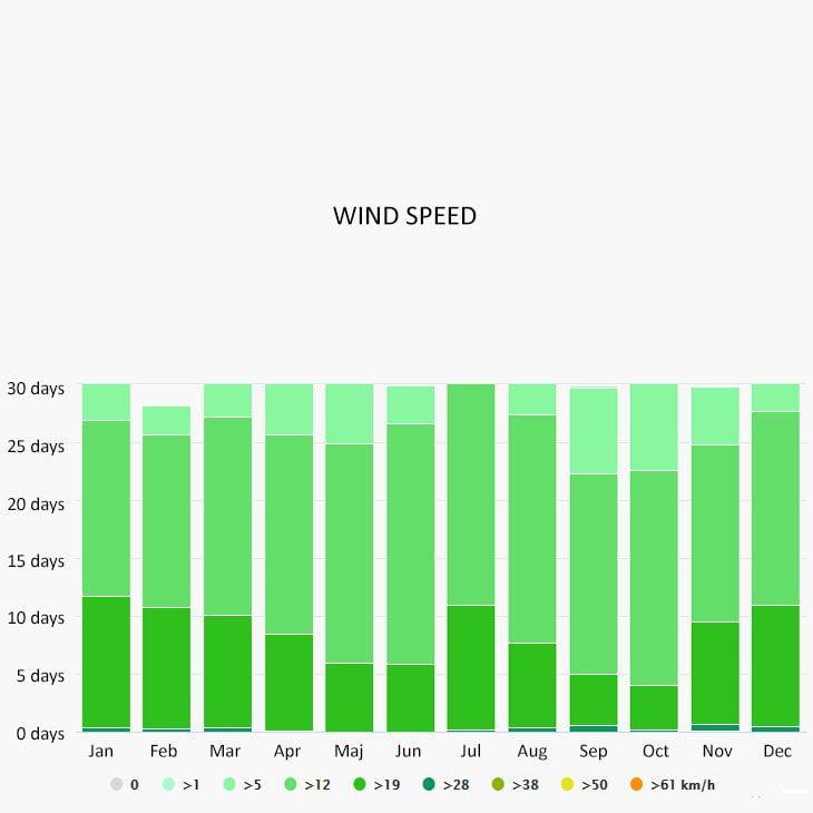 Wind speed in San Pedro