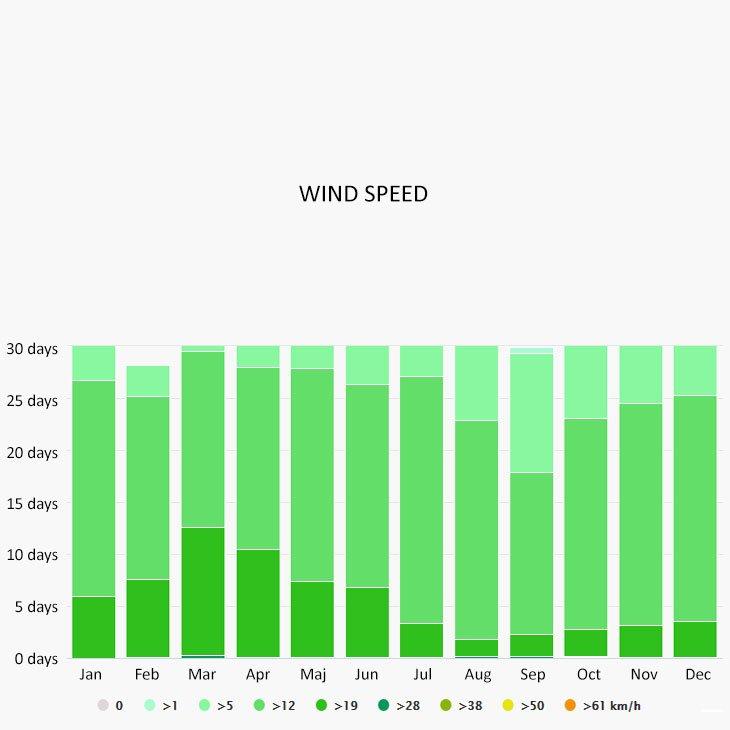 Wind speed in Tulum