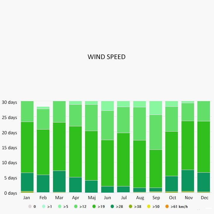 Wind speed in Varadero